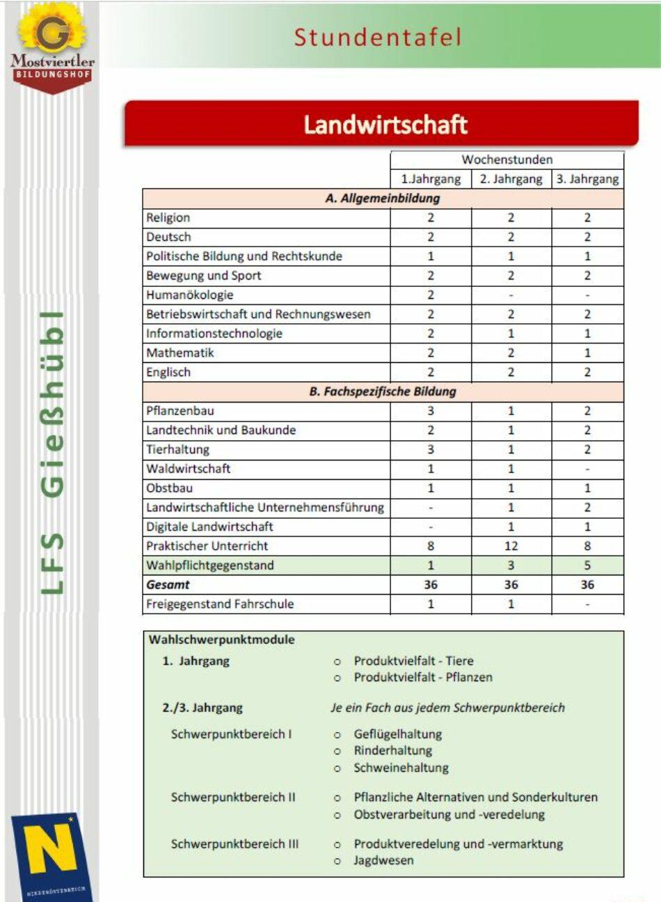 LW_Stundentafel